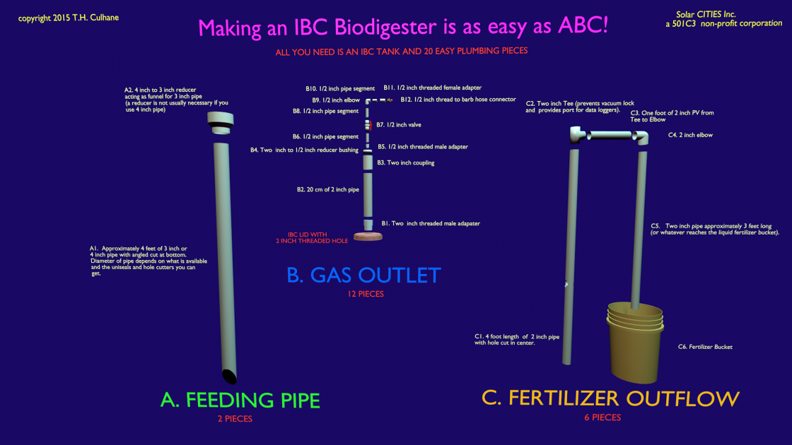 Making an IBC biodigester is as easy as ABC