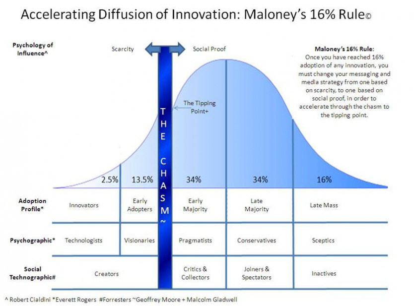 Everett Rpger's Diffusion of Innovation Curve